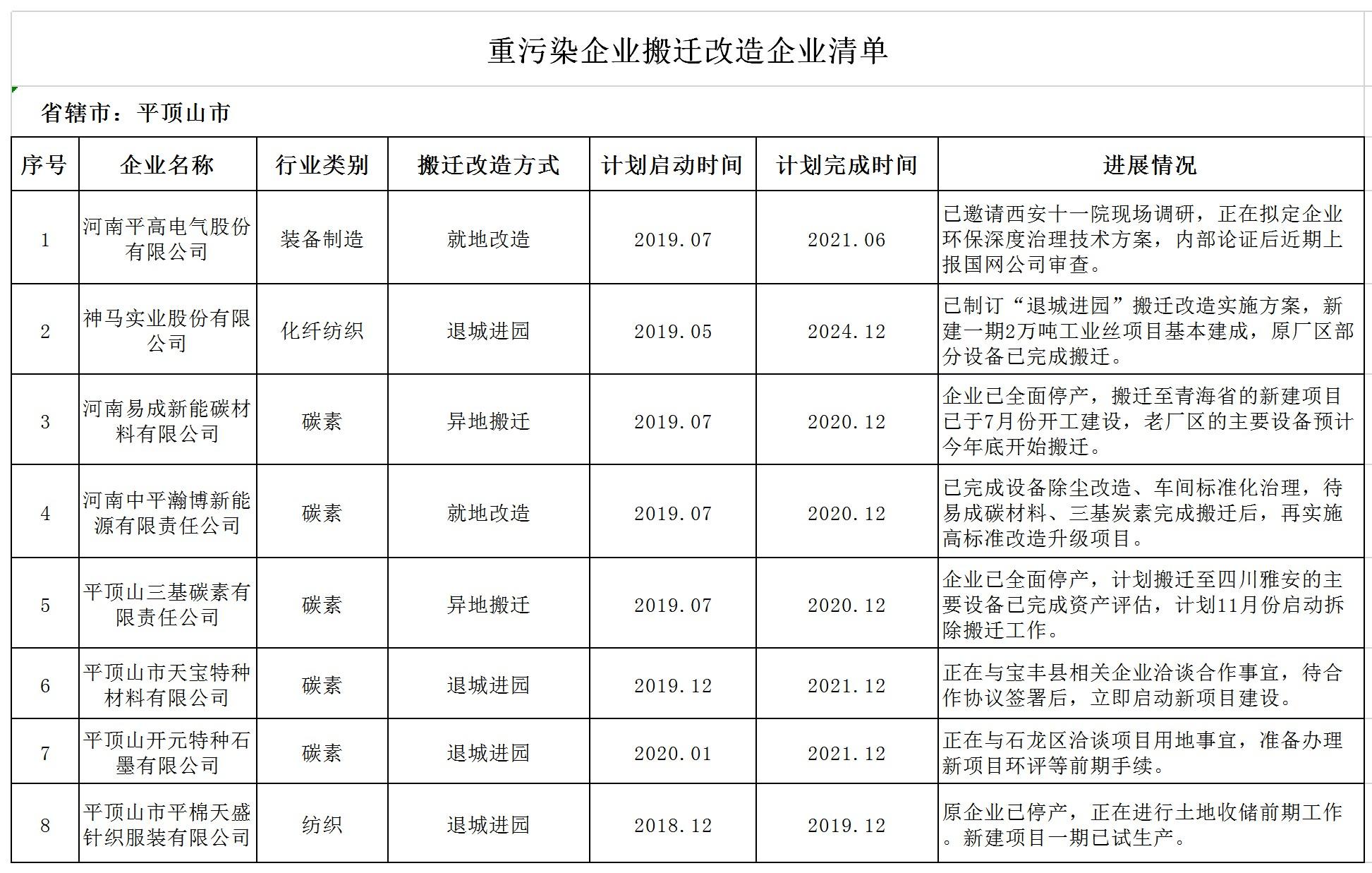 11.重污染企业搬迁改造企业清单(1).jpg